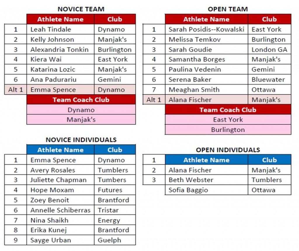 Cdns Team Ontario