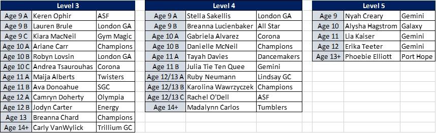Level 3-5 All-Around Champions.emf